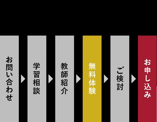 6STEPS 1.お問い合わせ 2.学習相談 3.教師紹介 4.無料体験 5.検討 6.お申し込み