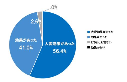 グラフ1-2