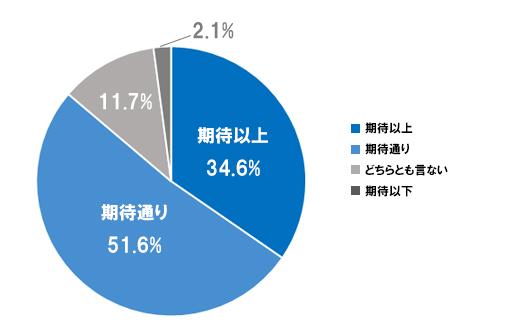 グラフ2-2