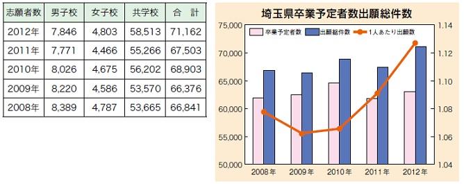 埼玉県私立高校入試  公立前後期一本化、私立は志願者大幅増