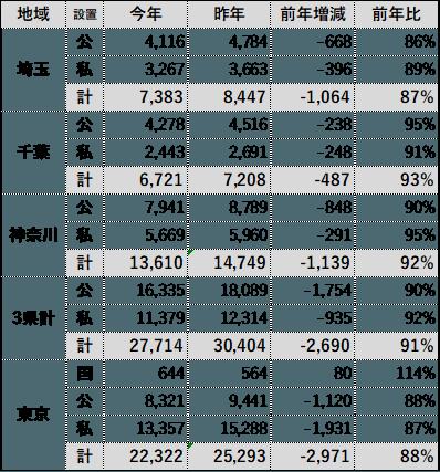 高校別大学合格実績(近県)
