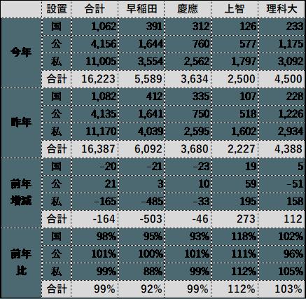 高校別大学合格実績(都内)